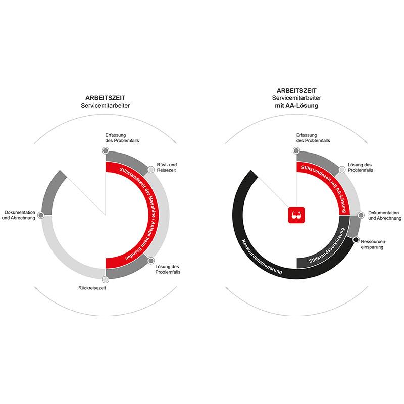 AA Grafik Arbeitszeit 2