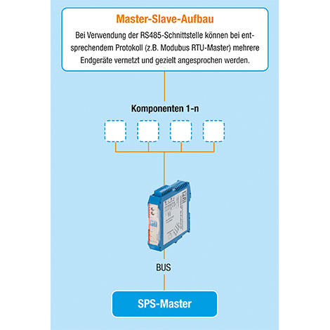 Anwendung Master-Slave