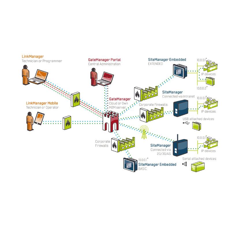 Secomea Technologie Schema